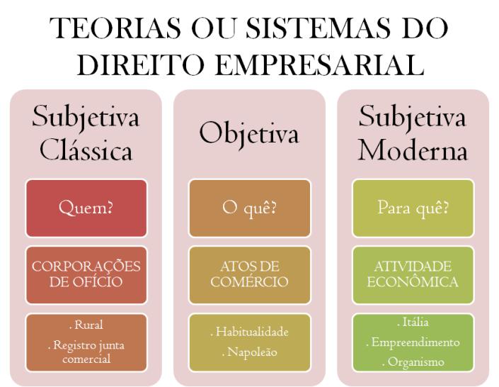 TEORIAS OU SISTEMAS DO DIREITO EMPRESARIAL