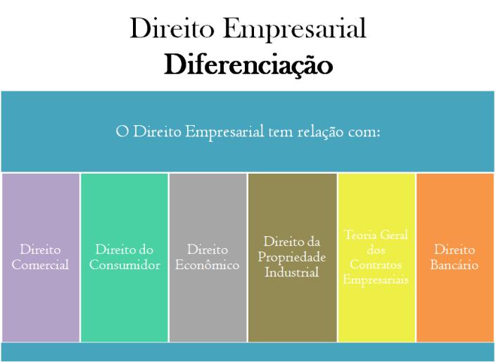 direito empresarial relações