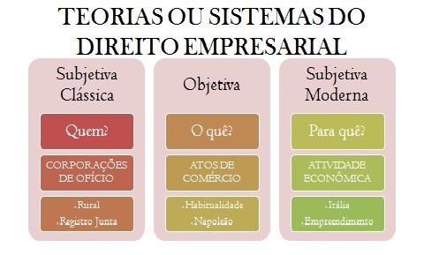 teorias direito empresarial