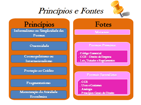 Princípios e Fontes