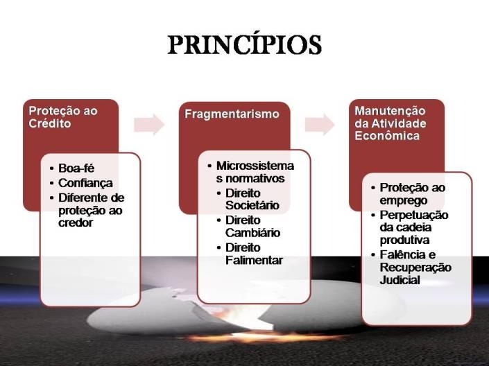 Unidade I - Teoria Geral do Direito Empresarial